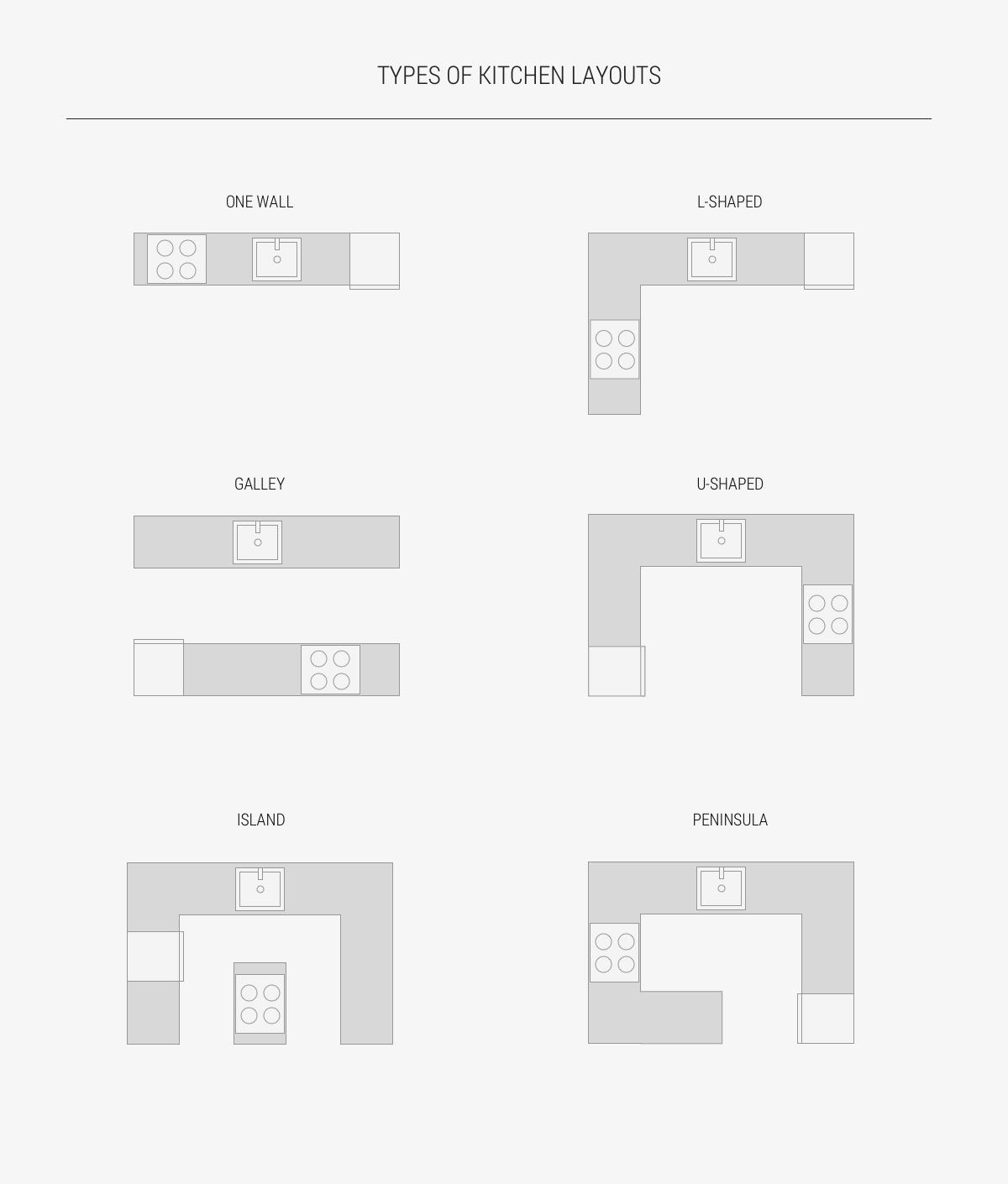 kitchen-layout-types-one-wall-galley-l-shaped-u-shaped-island-peninsula-1