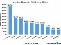 June 2016 California Rent Report – Apartment List within Cheapest One Bedroom Apartment